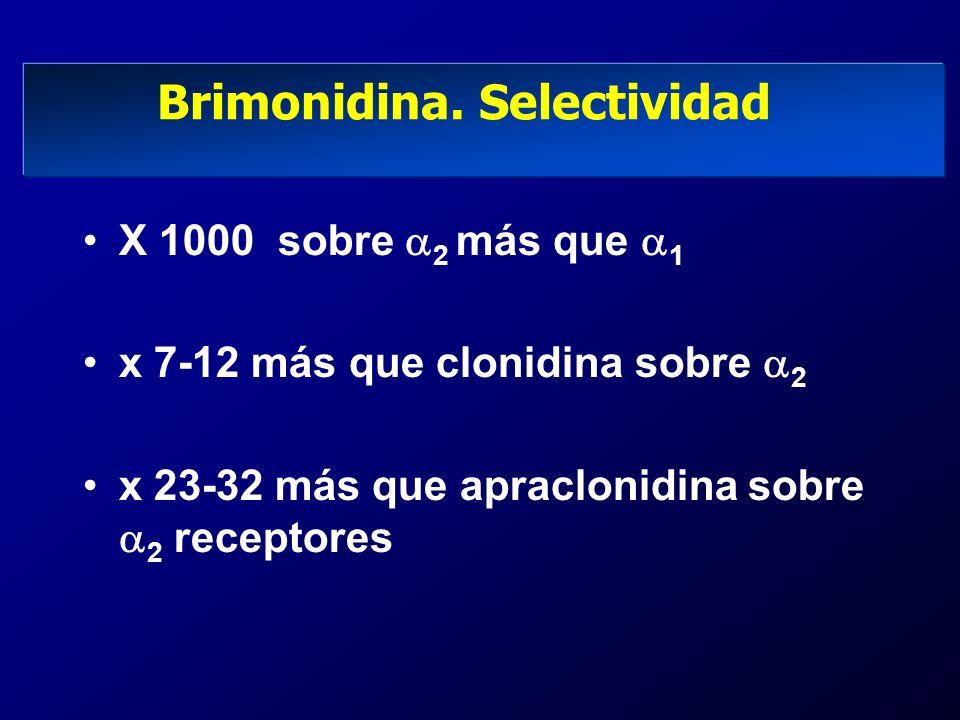 Brimonidina. Selectividad X 1000 sobre 2 más que 1 x 7-12 más que clonidina sobre 2 x 23-32 más que apraclonidina sobre 2 receptores