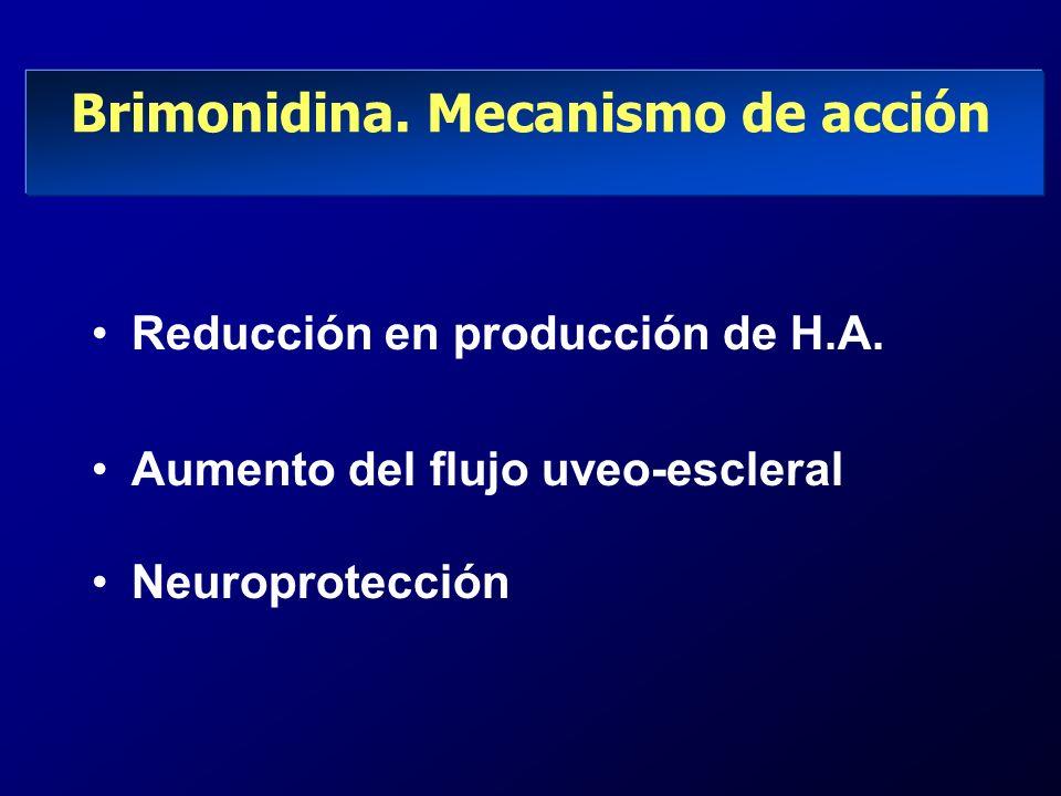 Brimonidina. Mecanismo de acción Reducción en producción de H.A. Aumento del flujo uveo-escleral Neuroprotección