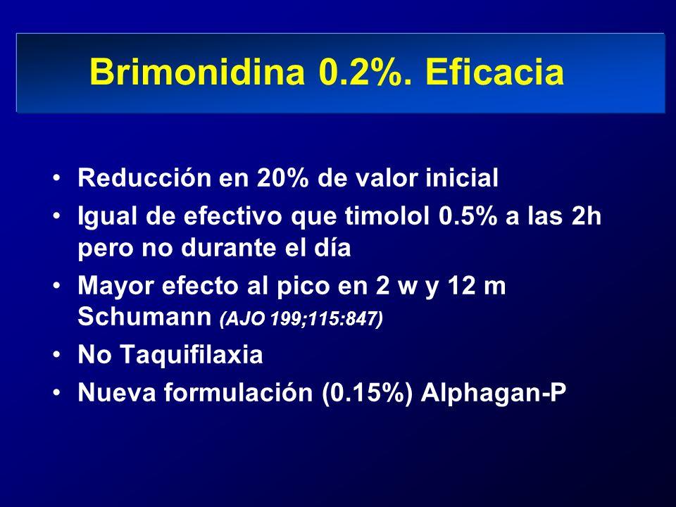Brimonidina 0.2%. Eficacia Reducción en 20% de valor inicial Igual de efectivo que timolol 0.5% a las 2h pero no durante el día Mayor efecto al pico e