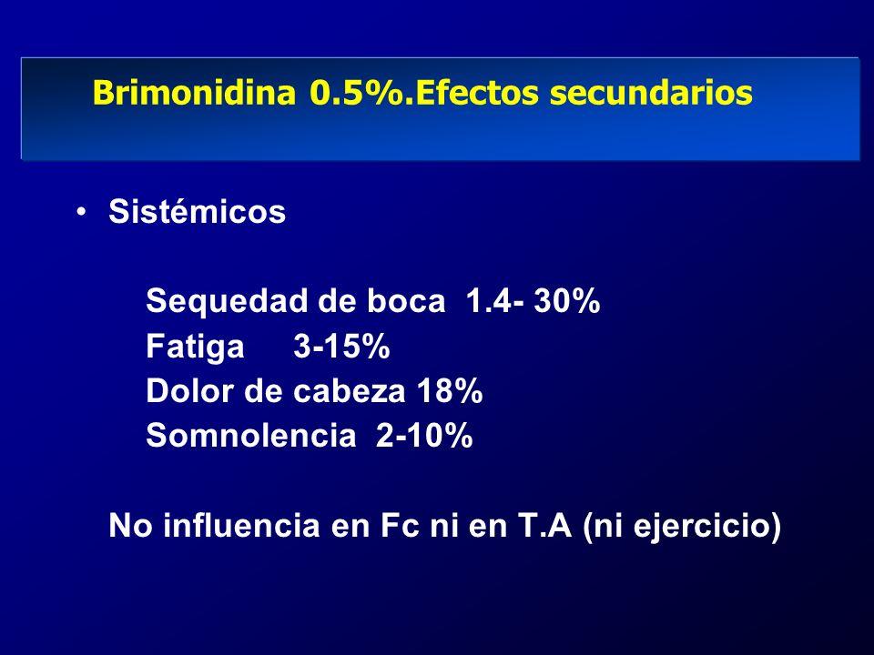 Brimonidina 0.5%.Efectos secundarios Sistémicos Sequedad de boca 1.4- 30% Fatiga 3-15% Dolor de cabeza 18% Somnolencia 2-10% No influencia en Fc ni en