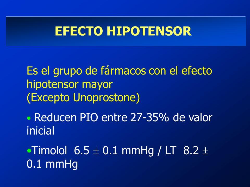 EFECTO HIPOTENSOR Es el grupo de fármacos con el efecto hipotensor mayor (Excepto Unoprostone) Reducen PIO entre 27-35% de valor inicial Timolol 6.5 0