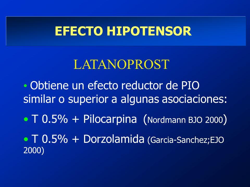 LATANOPROST Obtiene un efecto reductor de PIO similar o superior a algunas asociaciones: T 0.5% + Pilocarpina ( Nordmann BJO 2000 ) T 0.5% + Dorzolami