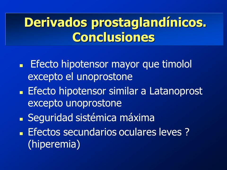 Derivados prostaglandínicos. Conclusiones Derivados prostaglandínicos. Conclusiones Efecto hipotensor mayor que timolol excepto el unoprostone n Efect