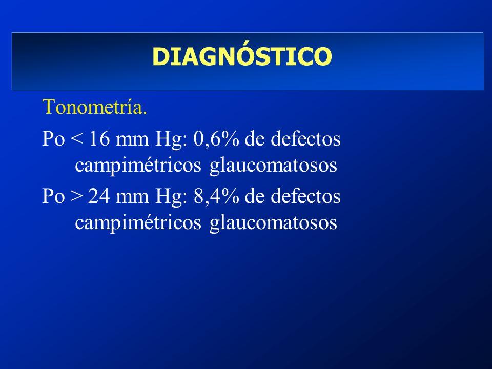 DIAGNÓSTICO Tonometría. Po < 16 mm Hg: 0,6% de defectos campimétricos glaucomatosos Po > 24 mm Hg: 8,4% de defectos campimétricos glaucomatosos