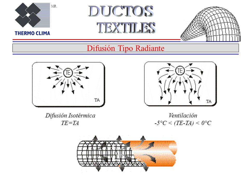 Difusión Tipo Radiante Difusión Isotérmica TE=TAVentilación -5°C < (TE-TA) < 0°C MR