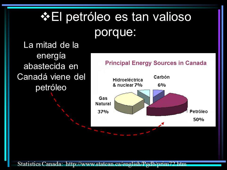 La mitad de la energía abastecida en Canadá viene del petróleo Statistics Canada: http://www.statcan.ca/english/Pgdb/prim72.htm El petróleo es tan valioso porque: Gas Natural 37% Hidroeléctrica & nuclear 7% Carbón 6% Petróleo 50%
