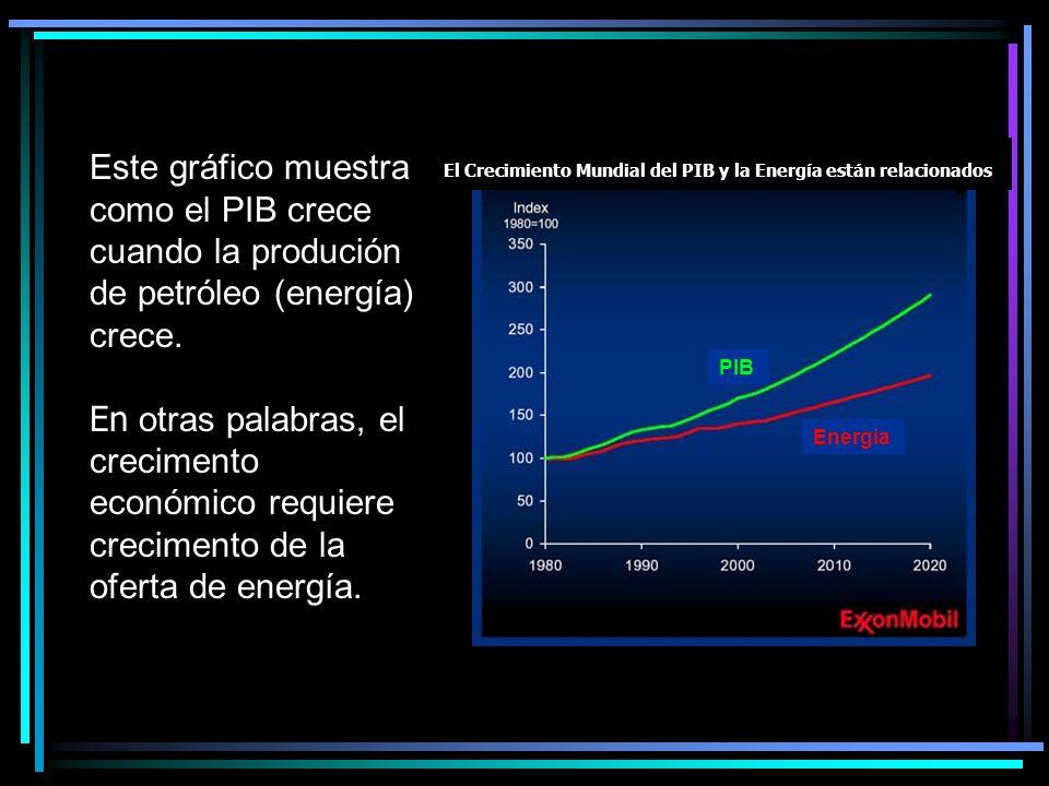 Este gráfico muestra como el PIB crece cuando la produción de petróleo (energía) crece.