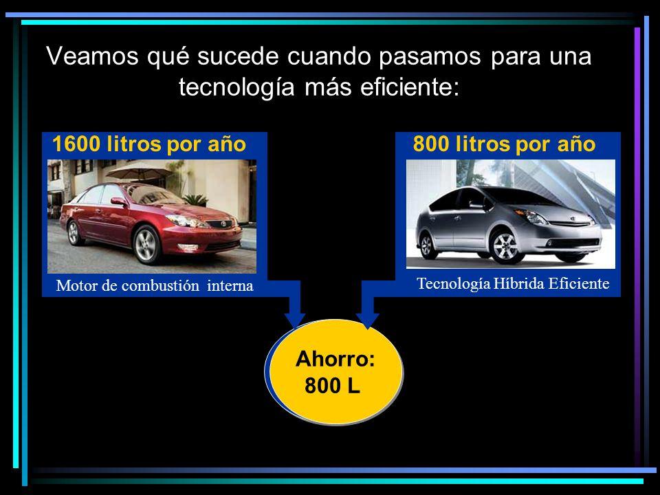 Clica Veamos qué sucede cuando pasamos para una tecnología más eficiente: Motor de combustión interna 1600 litros por año Tecnología Híbrida Eficiente 800 litros por año Ahorro: 800 L Ahorro: 800 L