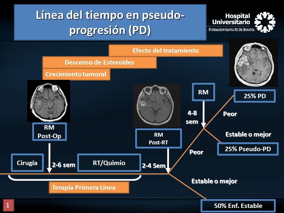 RM Post-Op Cirugía RT/Quimio RM Estable o mejor 50% Enf. Estable 25% Pseudo-PD Peor Peor 2-4 Sem Crecimiento tumoral Descenso de Esteroídes Efecto del