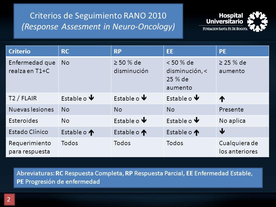 Criterios de Seguimiento RANO 2010 (Response Assesment in Neuro-Oncology) CriterioRCRPEEPE Enfermedad que realza en T1+C No 50 % de disminución < 50 %