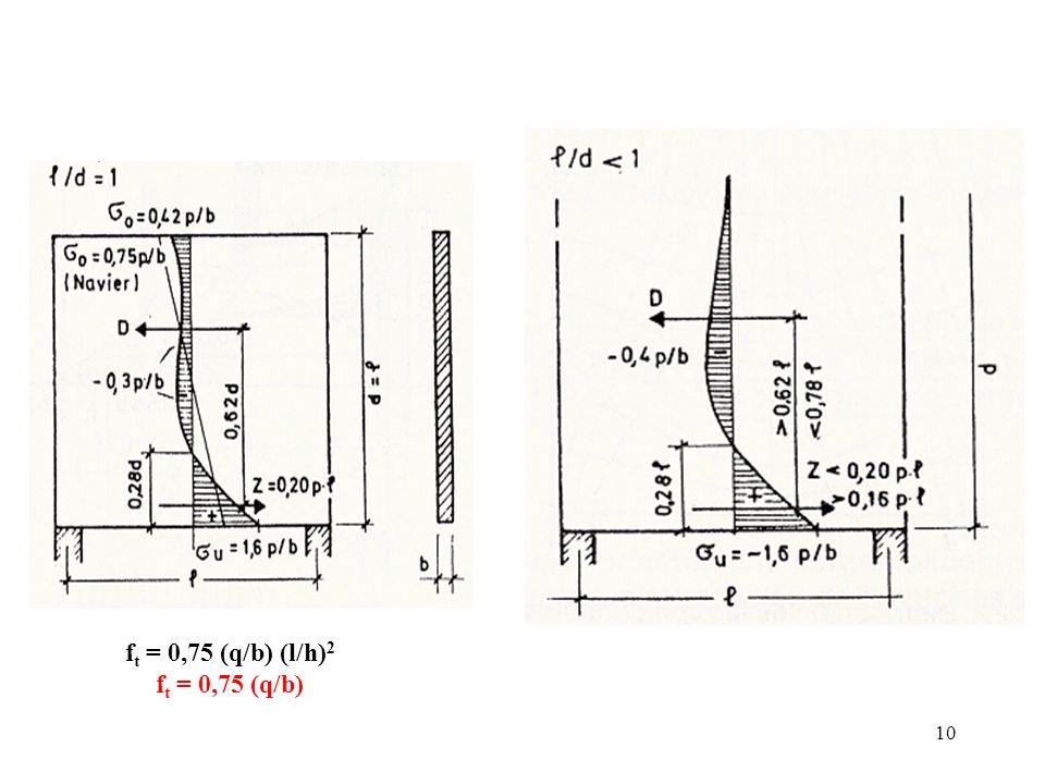 10 f t = 0,75 (q/b) (l/h) 2 f t = 0,75 (q/b)