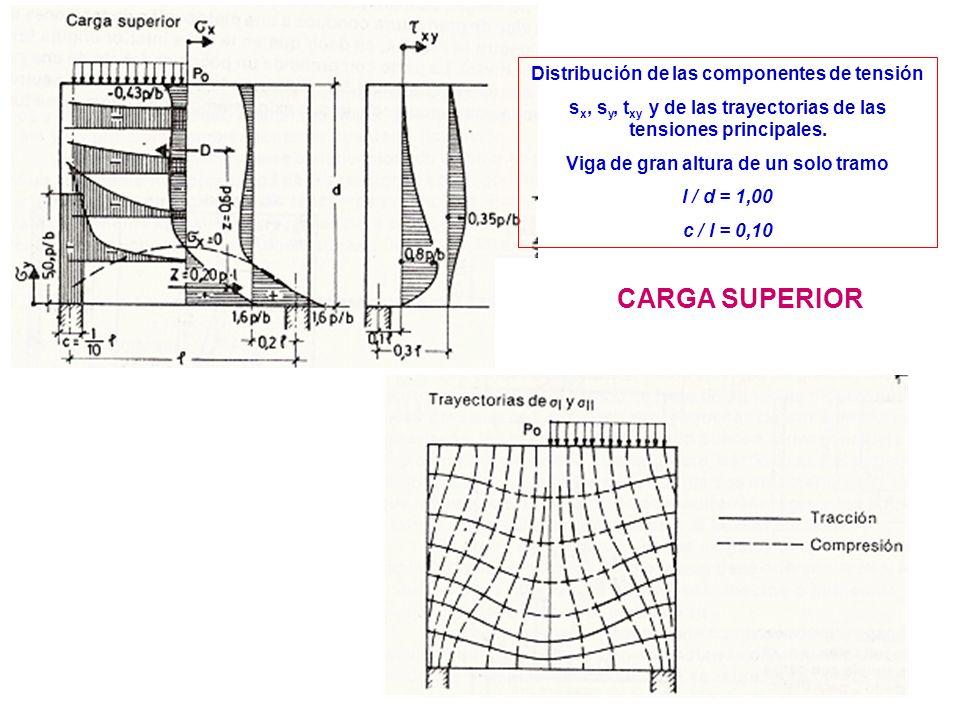 12 Distribución de las componentes de tensión s x, s y, t xy y de las trayectorias de las tensiones principales. Viga de gran altura de un solo tramo