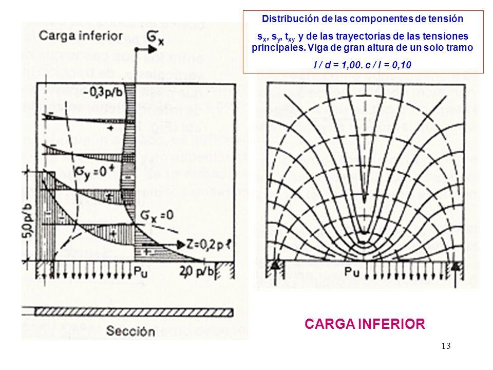 13 Distribución de las componentes de tensión s x, s y, t xy y de las trayectorias de las tensiones principales. Viga de gran altura de un solo tramo