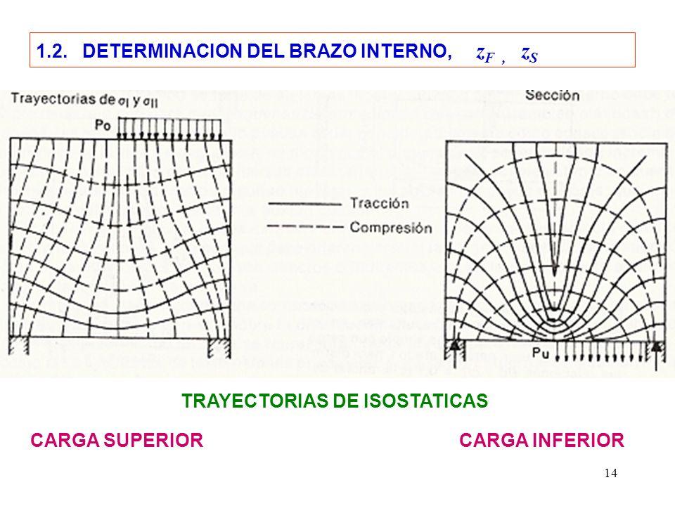 14 CARGA SUPERIORCARGA INFERIOR TRAYECTORIAS DE ISOSTATICAS 1.2. DETERMINACION DEL BRAZO INTERNO, z F, z S