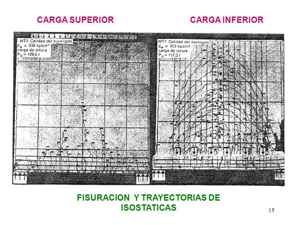 15 CARGA SUPERIORCARGA INFERIOR FISURACION Y TRAYECTORIAS DE ISOSTATICAS
