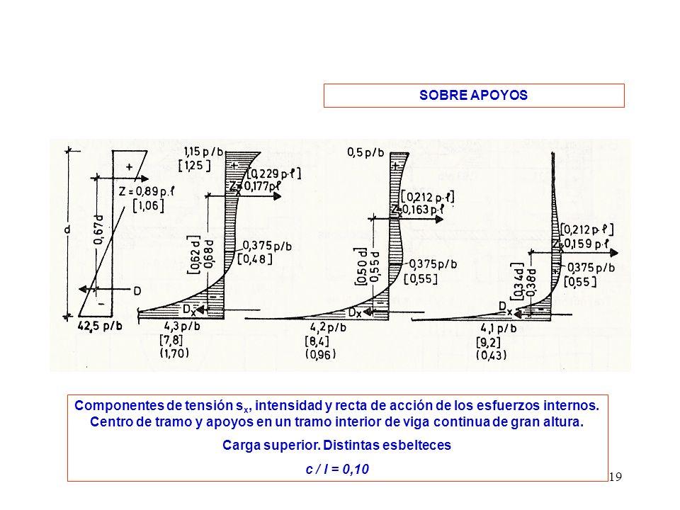 19 SOBRE APOYOS Componentes de tensión s x, intensidad y recta de acción de los esfuerzos internos. Centro de tramo y apoyos en un tramo interior de v