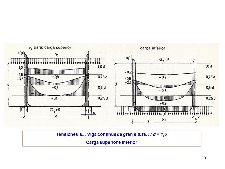 20 Tensiones s y,. Viga continua de gran altura. l / d = 1,5 Carga superior e inferior