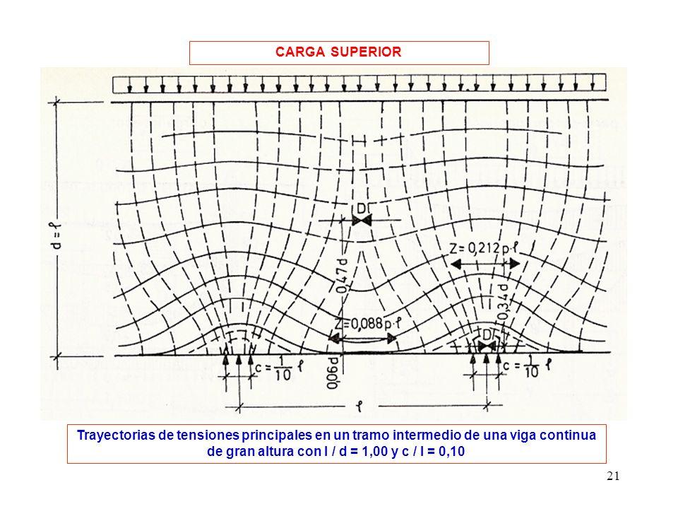 21 Trayectorias de tensiones principales en un tramo intermedio de una viga continua de gran altura con l / d = 1,00 y c / l = 0,10 CARGA SUPERIOR
