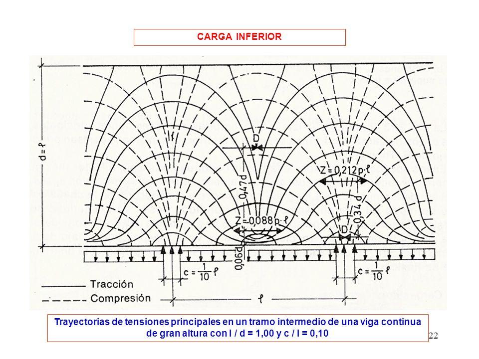 22 CARGA INFERIOR Trayectorias de tensiones principales en un tramo intermedio de una viga continua de gran altura con l / d = 1,00 y c / l = 0,10