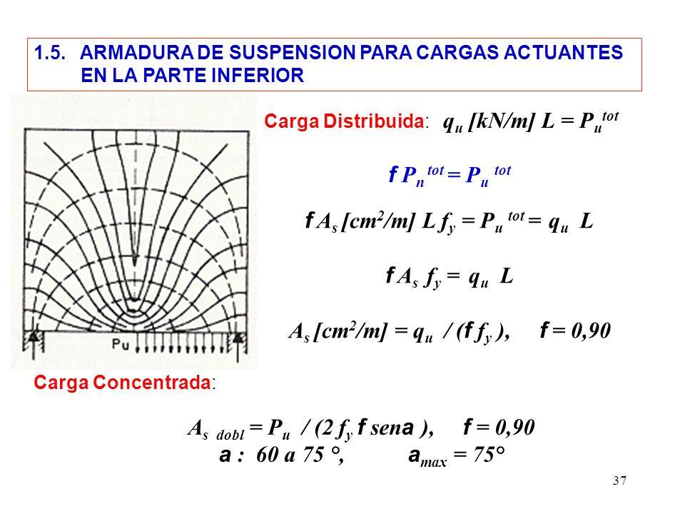 37 1.5. ARMADURA DE SUSPENSION PARA CARGAS ACTUANTES EN LA PARTE INFERIOR Carga Distribuida: q u [kN/m] L = P u tot f P n tot = P u tot f A s [cm 2 /m