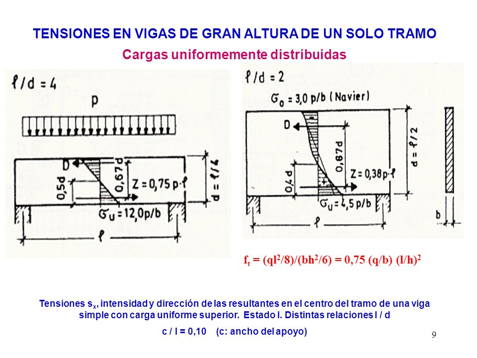 9 TENSIONES EN VIGAS DE GRAN ALTURA DE UN SOLO TRAMO Cargas uniformemente distribuidas Tensiones s x, intensidad y dirección de las resultantes en el