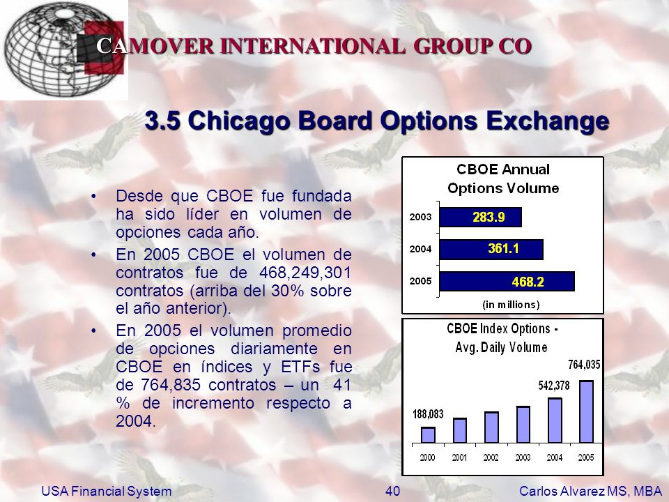 CAMOVER INTERNATIONAL GROUP CO Carlos Alvarez MS, MBA USA Financial System40 3.5 Chicago Board Options Exchange Desde que CBOE fue fundada ha sido líd