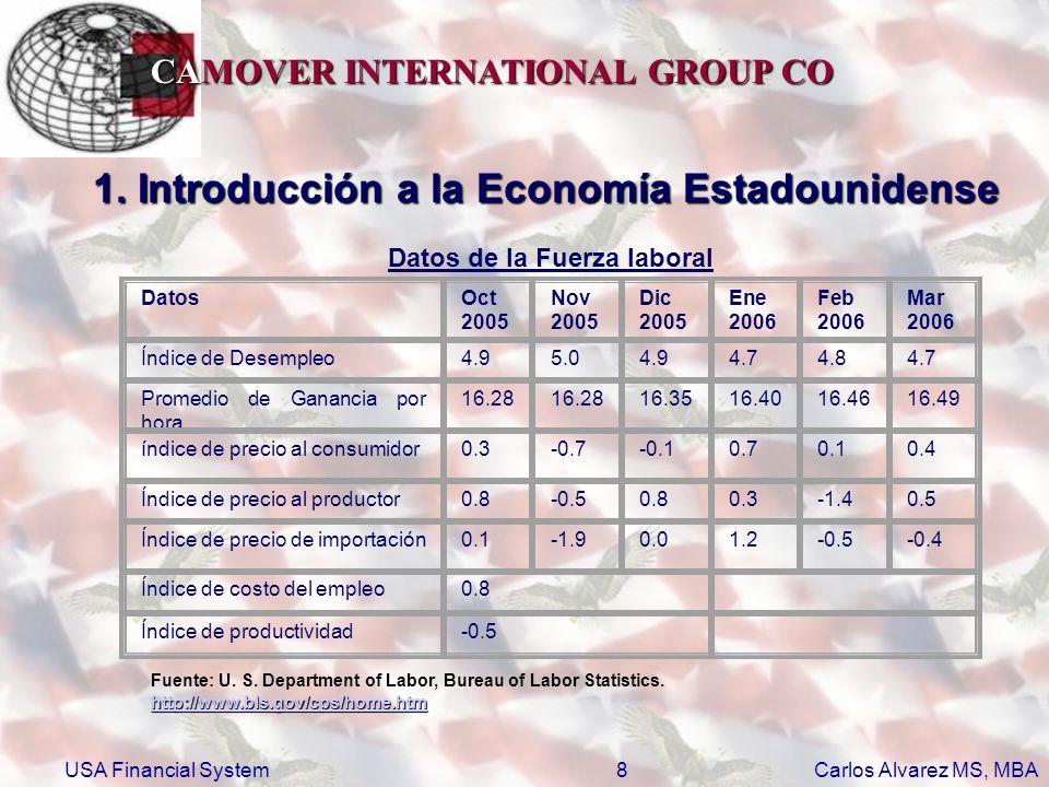 CAMOVER INTERNATIONAL GROUP CO Carlos Alvarez MS, MBA USA Financial System29 2.4 Commodity Futures Trading Commision El congreso creo en 1974 a la FCFT como una agencia independiente con el mandato de regular los mercados financieros de materias primas, futuros y opciones en los Estados Unidos.