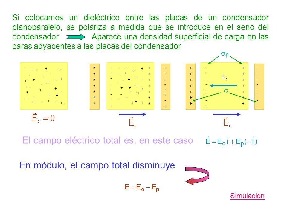 Si colocamos un dieléctrico entre las placas de un condensador planoparalelo, se polariza a medida que se introduce en el seno del condensador Aparece