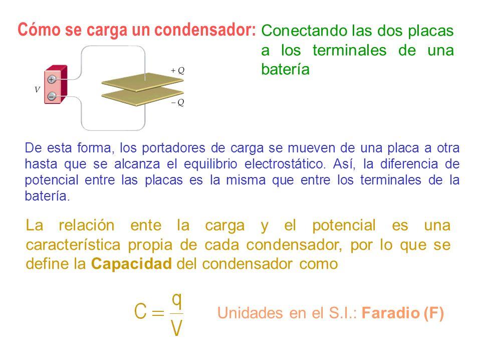 Introducción de un dieléctrico entre las placas de un condensador I Dado un condensador planoparalelo de capacidad C o, se conecta a una pila con una diferencia de potencial V o, de forma que la carga final que adquiere es q o = C o V o.