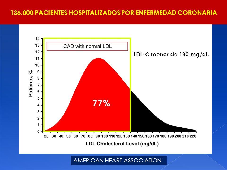 136.000 PACIENTES HOSPITALIZADOS POR ENFERMEDAD CORONARIA AMERICAN HEART ASSOCIATION LDL-C menor de 130 mg/dl.
