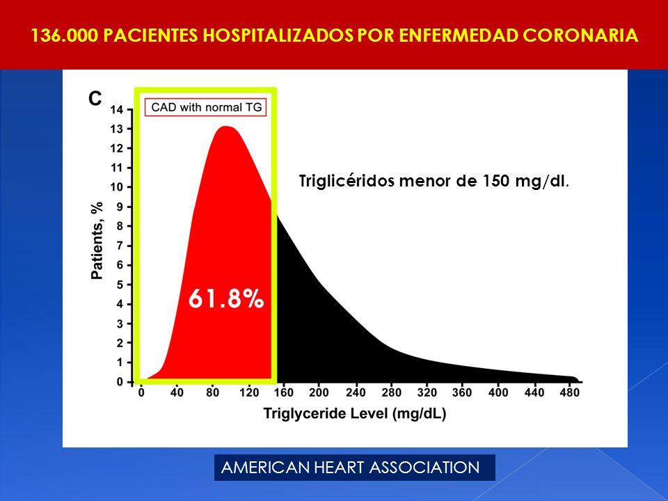 136.000 PACIENTES HOSPITALIZADOS POR ENFERMEDAD CORONARIA AMERICAN HEART ASSOCIATION Triglicéridos menor de 150 mg/dl.