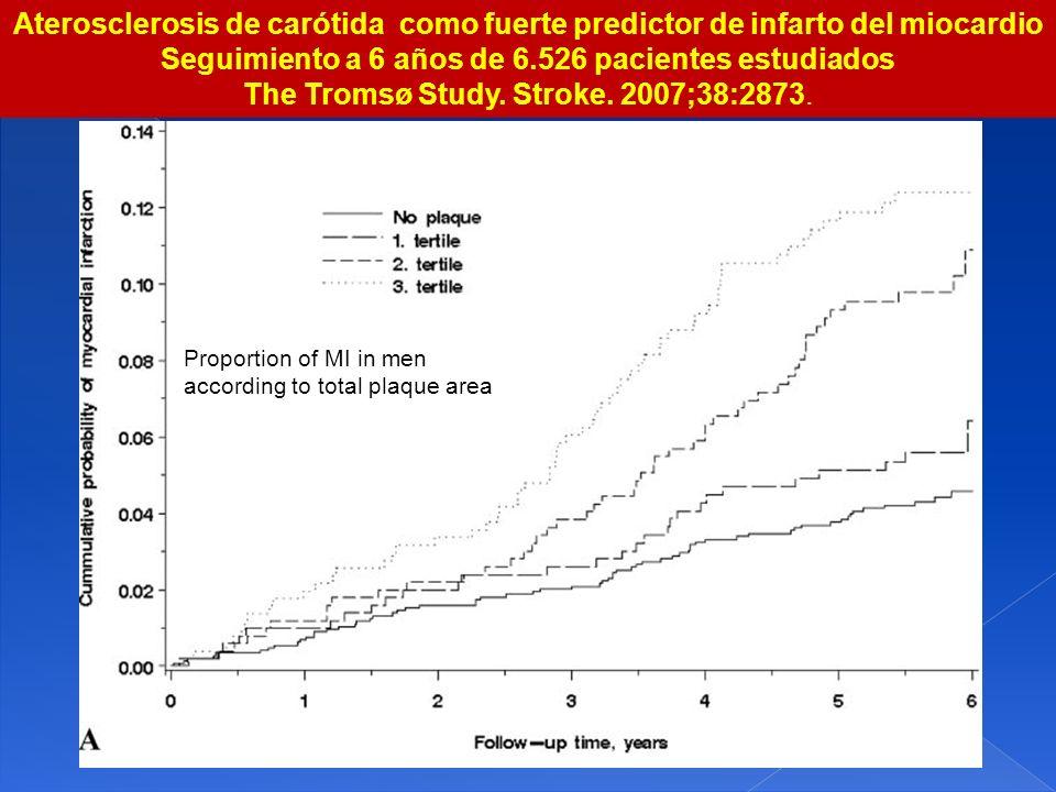 Hombres Mujeres Aterosclerosis de carótida como fuerte predictor de infarto del miocardio Seguimiento a 6 años de 6.526 pacientes estudiados The Troms