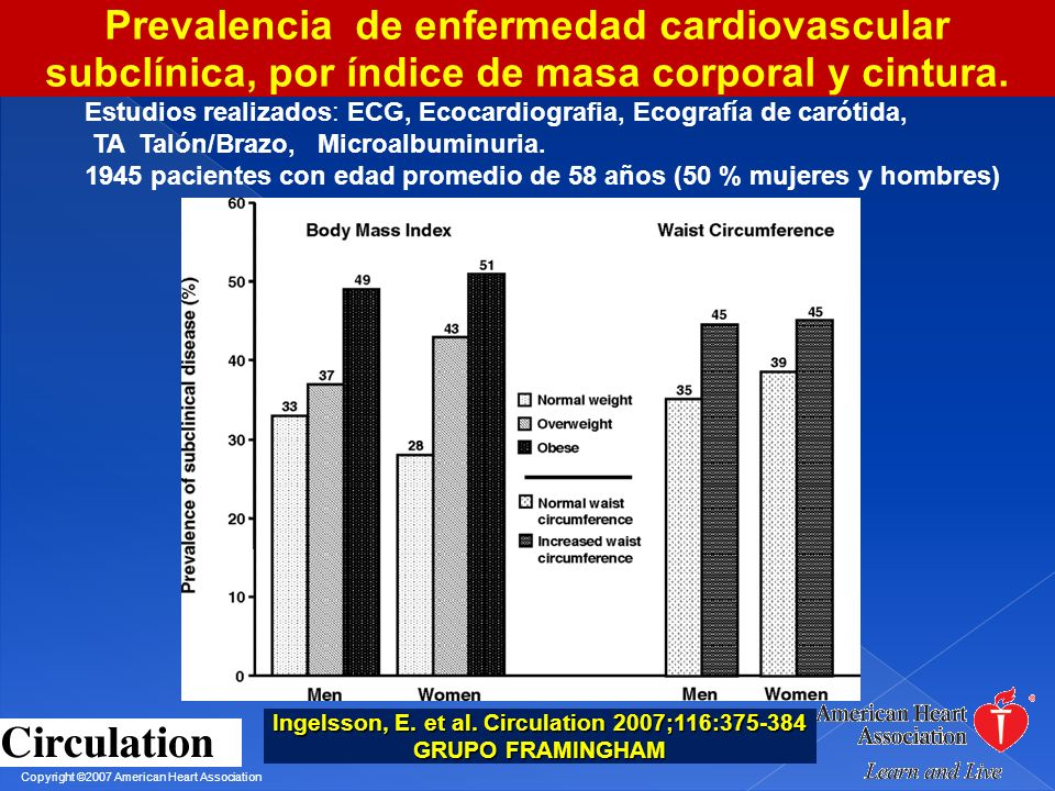 Copyright ©2007 American Heart Association Ingelsson, E. et al. Circulation 2007;116:375-384 GRUPO FRAMINGHAM Prevalencia de enfermedad cardiovascular