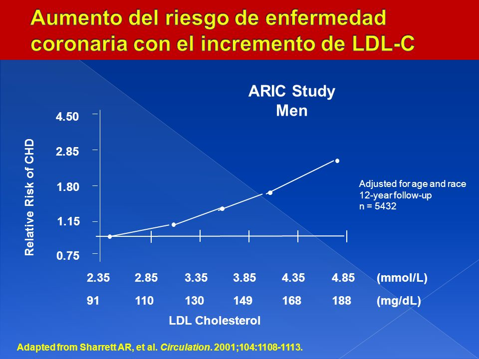 4.50 2.85 1.80 1.15 0.75 2.352.853.353.854.354.85 LDL Cholesterol ARIC Study Men Relative Risk of CHD Adjusted for age and race 12-year follow-up n =