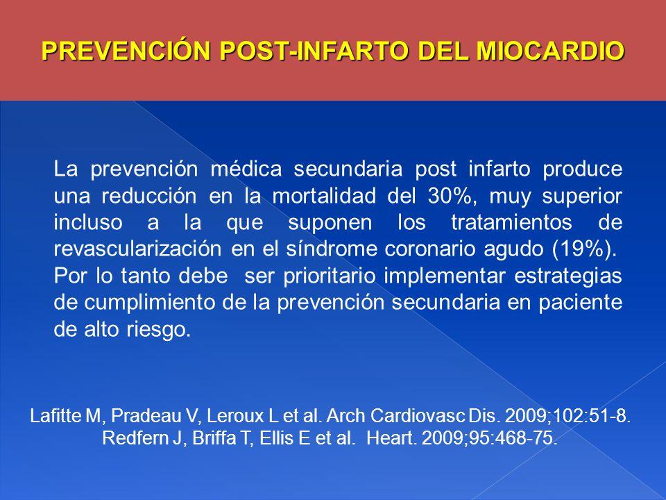 La prevención médica secundaria post infarto produce una reducción en la mortalidad del 30%, muy superior incluso a la que suponen los tratamientos de