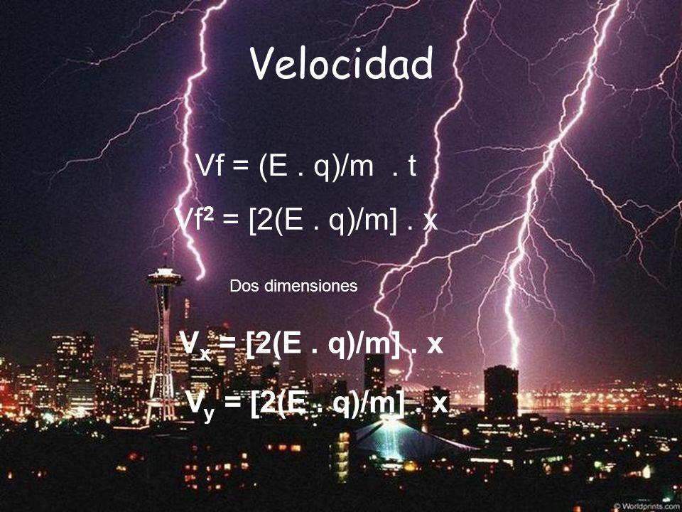 Vf = (E. q)/m. t Velocidad Dos dimensiones Vf 2 = [2(E. q)/m]. x V x = [2(E. q)/m]. x V y = [2(E. q)/m]. x