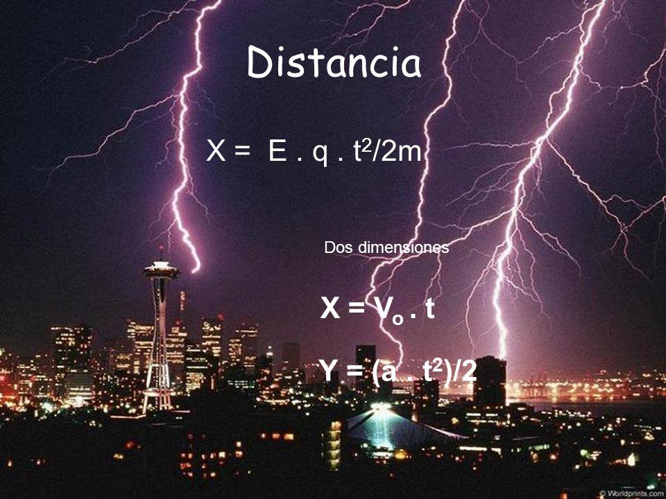 Distancia X = E. q. t 2 /2m Dos dimensiones X = V o. t Y = (a. t 2 )/2