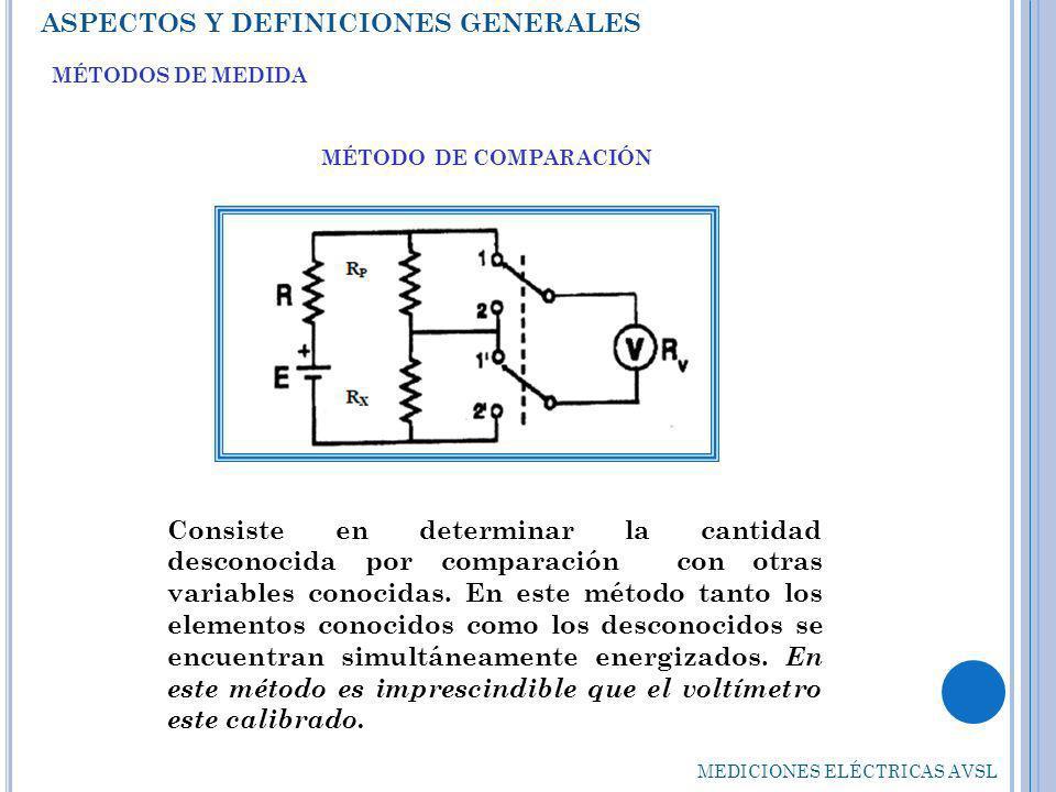 ASPECTOS Y DEFINICIONES GENERALES Si dentro de una red se sustituye un elemento desconocido por otro conocido, sin alterar ninguna variable del circuito, el elemento desconocido será idéntico a aquel que lo sustituyó.