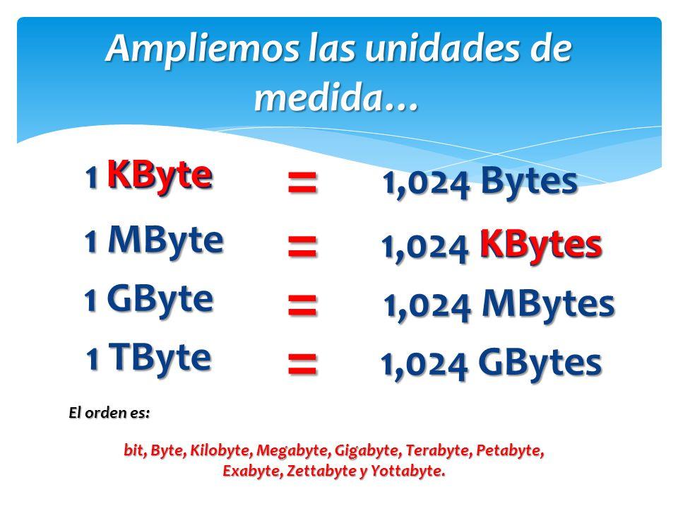1 KByte Ampliemos las unidades de medida… = 1,024 Bytes 1 MByte = 1,024 KBytes 1 GByte = 1,024 MBytes 1 TByte = 1,024 GBytes bit, Byte, Kilobyte, Megabyte, Gigabyte, Terabyte, Petabyte, Exabyte, Zettabyte y Yottabyte.