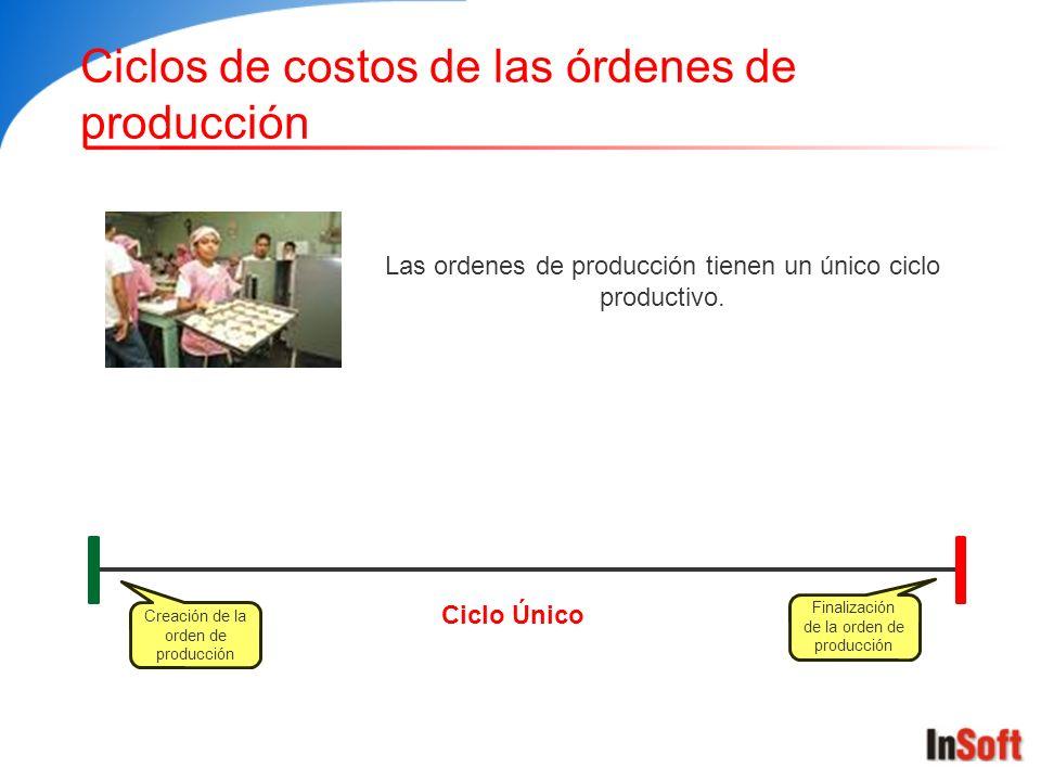 Ciclos de costos de las órdenes de producción Las ordenes de producción tienen un único ciclo productivo. Creación de la orden de producción Finalizac