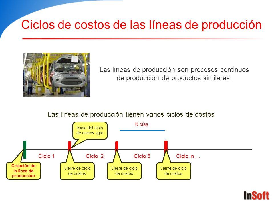 Ciclos de costos de las líneas de producción Las líneas de producción son procesos continuos de producción de productos similares. Creación de la líne