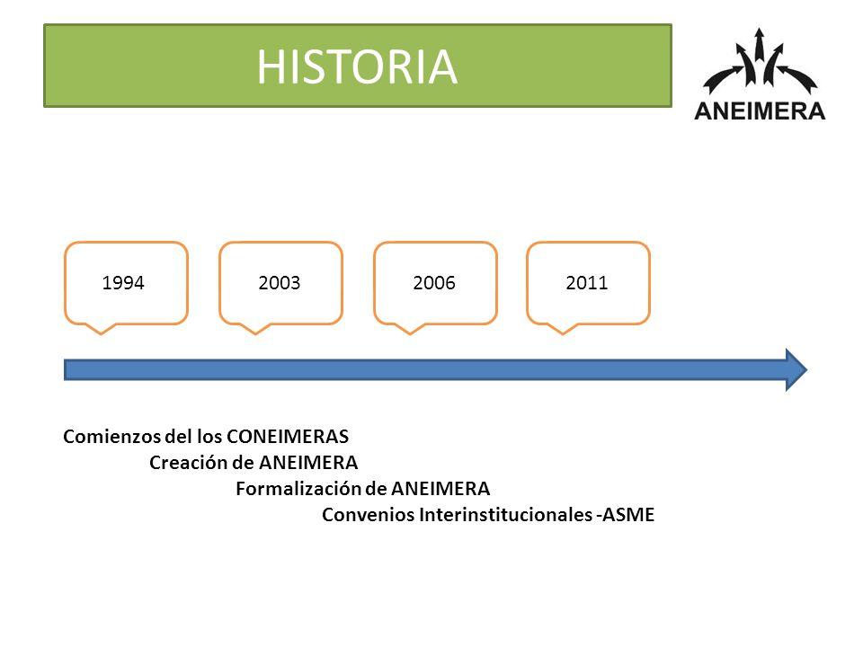 HISTORIA 1994200320062011 Comienzos del los CONEIMERAS Creación de ANEIMERA Formalización de ANEIMERA Convenios Interinstitucionales -ASME