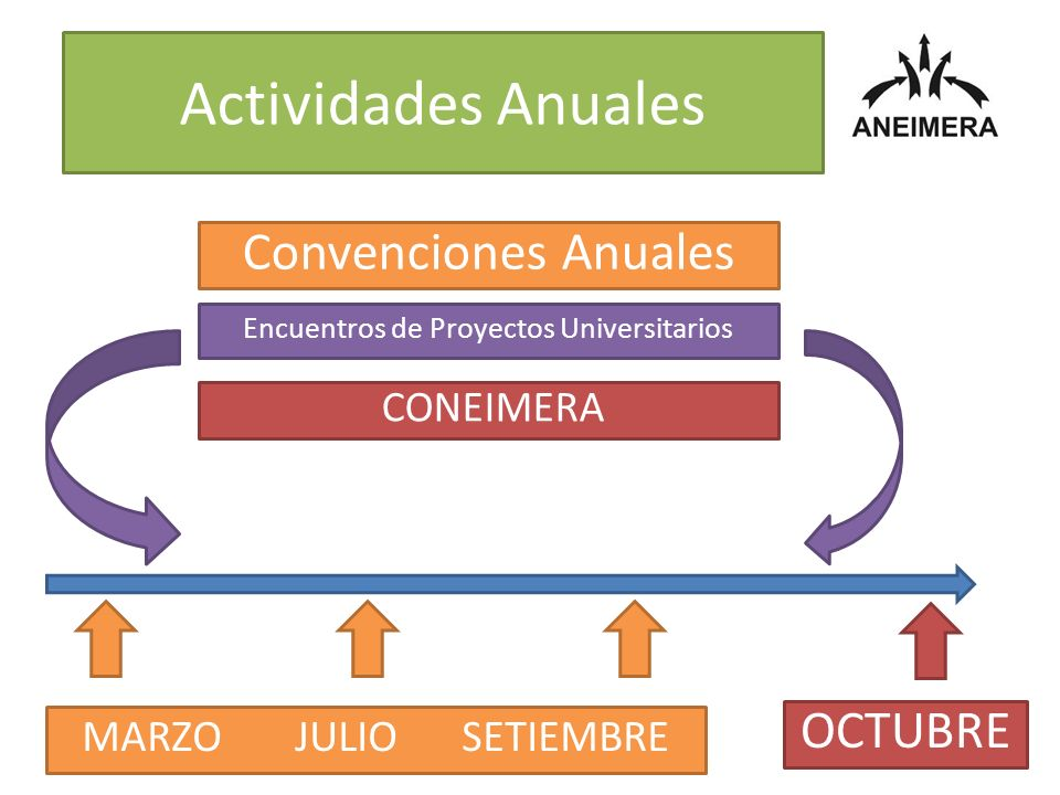 Actividades Anuales Convenciones Anuales CONEIMERA Encuentros de Proyectos Universitarios MARZO JULIO SETIEMBRE OCTUBRE