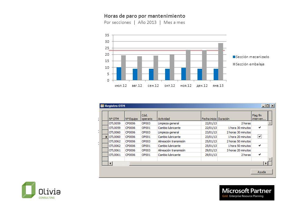 Horas de paro por mantenimiento Por secciones | Año 2013 | Mes a mes Horas de paro por mantenimiento Por máquinas| Año 20113 | Mes a mes | Sección emb