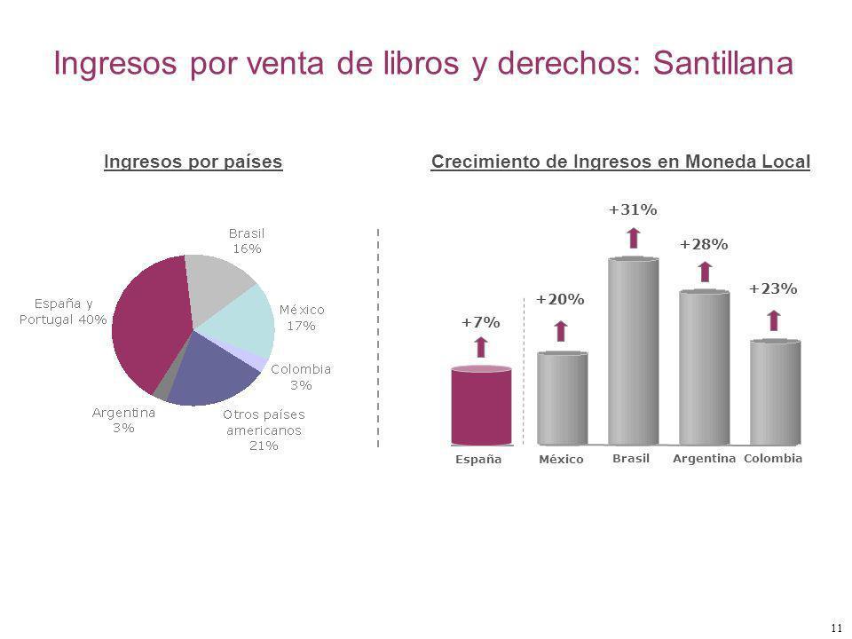 11 Ingresos por venta de libros y derechos: Santillana México BrasilArgentina Colombia España +7% Ingresos por países Crecimiento de Ingresos en Moneda Local +20% +31% +28% +23%