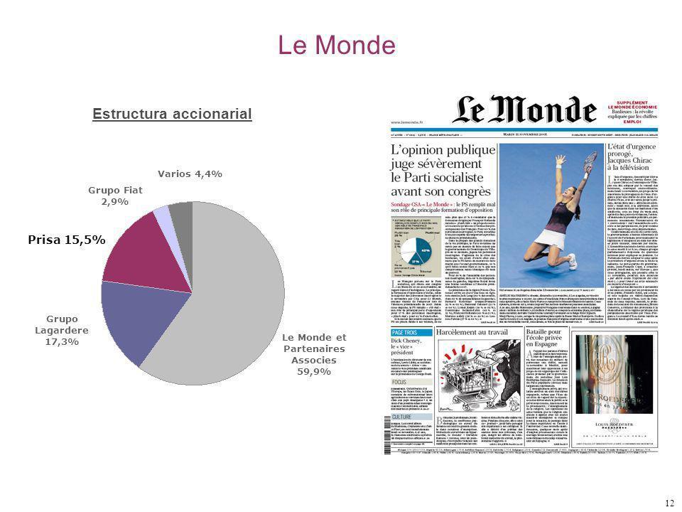 12 Le Monde Estructura accionarial Le Monde et Partenaires Associes 59,9% Varios 4,4% Grupo Fiat 2,9% Prisa 15,5% Grupo Lagardere 17,3%