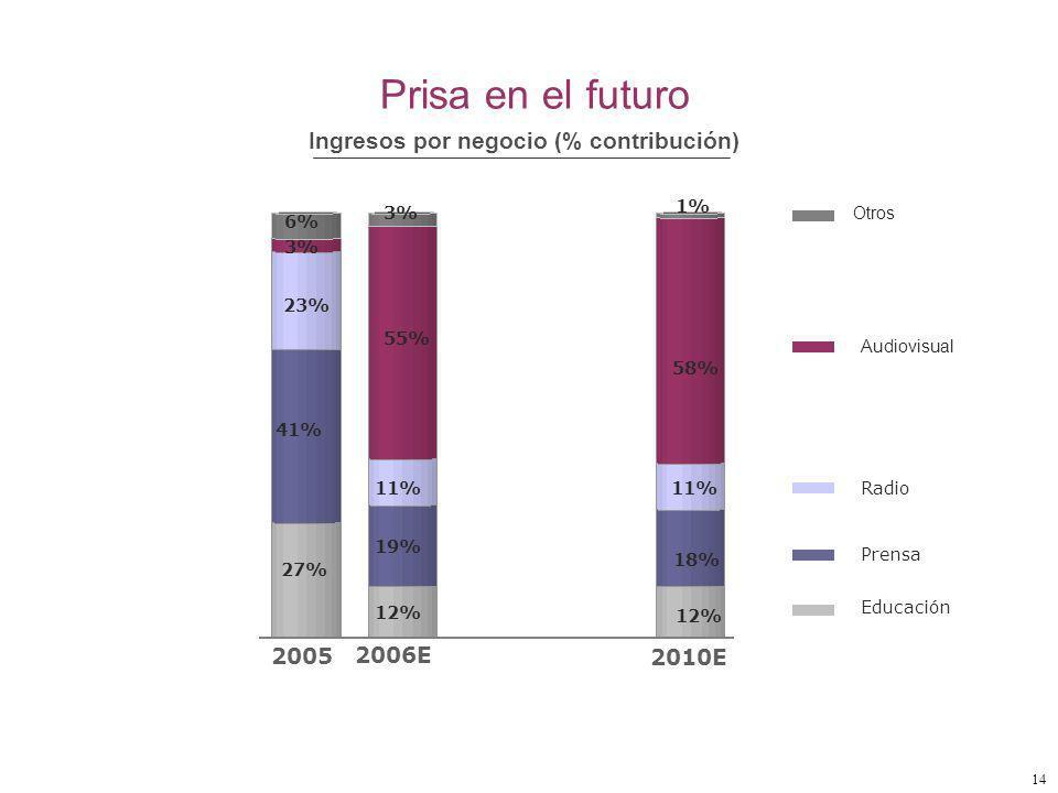 14 Audiovisual Radio Prensa Prisa en el futuro Educación Otros 27% 12% 41% 19% 18% 23% 11% 3% 55% 58% 6% 3% 1% Ingresos por negocio (% contribución) 2005 2006E 2010E
