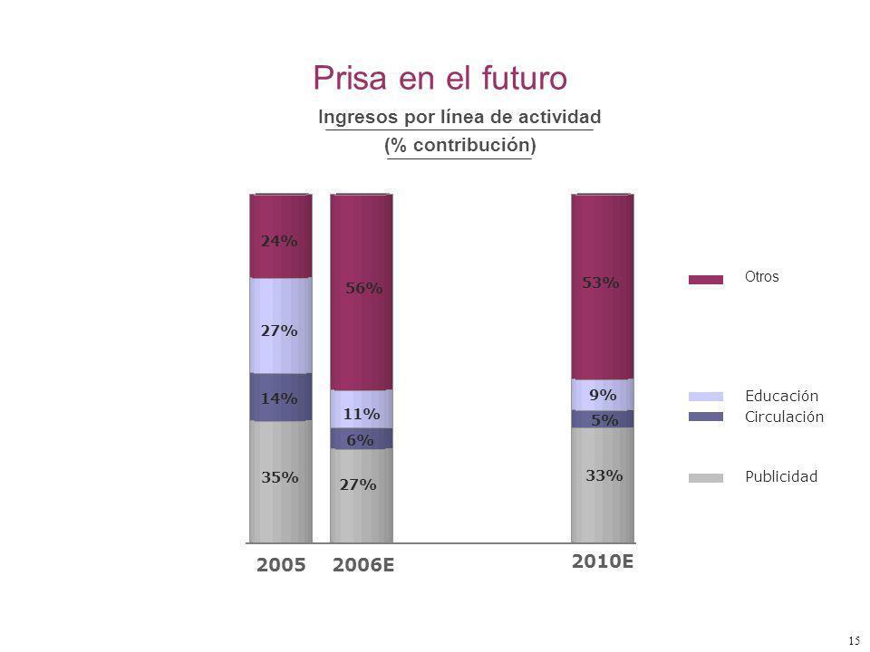 15 Otros Educación Circulación Prisa en el futuro Publicidad 33% 14% 35% 24% 53% 27% 6% 5% 27% 11% 9% 56% Ingresos por línea de actividad (% contribución) 2005 2006E 2010E