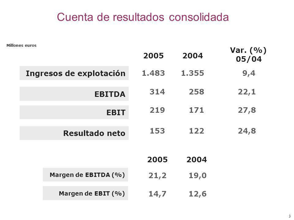 3 Cuenta de resultados consolidada Ingresos de explotación EBITDA EBIT Resultado neto 1.483 314 219 2005 Var.