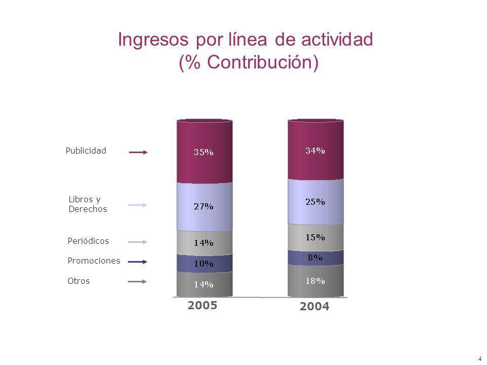 4 Publicidad Libros y Derechos Periódicos Promociones Ingresos por línea de actividad (% Contribución) Otros 2004 2005